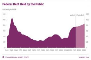 Debt and Spending: Federal Debt Held by the Public, Courtesy CBO