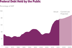 Income tax not enough to pay for our values. Federal debt is rising. Courtesy Congressional Budget Office.