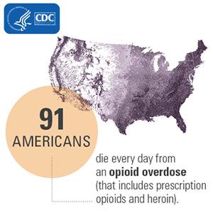 CDC: 91 drug overdose deaths per day. Courtesy CDC.
