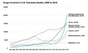 Opioid epidemic: historical NIDA overdose death numbers. Courtesy NIDA.