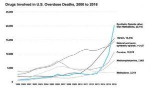 Opioid epidemic: historical NIDA overdose death numbers. Courtesy NIDA.