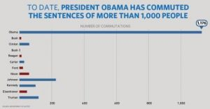 Forgiveness: chart of presidential commutations. Courtesy Obama White House archives.