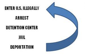Graphic: detention center, jail, deportation revolving door.