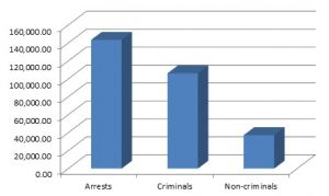 Chart of 2017 immigrant arrests.