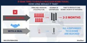 Graphic from Obama White House: Iran path to a nuclear weapon