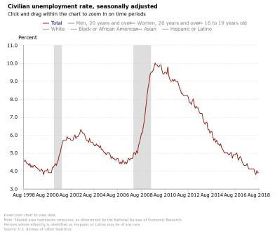Chart: dropping unemployment rate