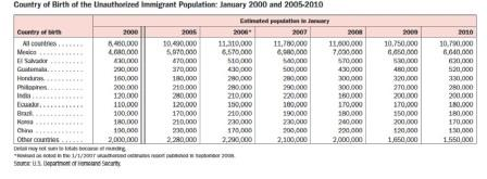 DHS figures on increase of unauthorized immigrants from Honduras.