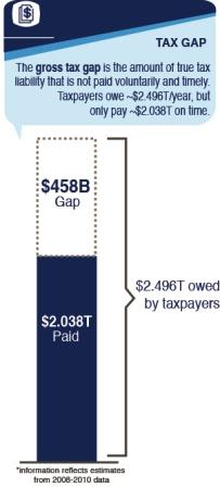 Graphic: $458 billion tax gap and high cost to taxpayers. Image courtesy IRS.