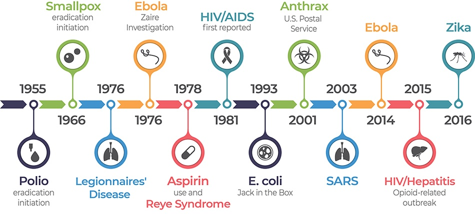 CDC graphic showing timeline of microbial threats 1955-2016