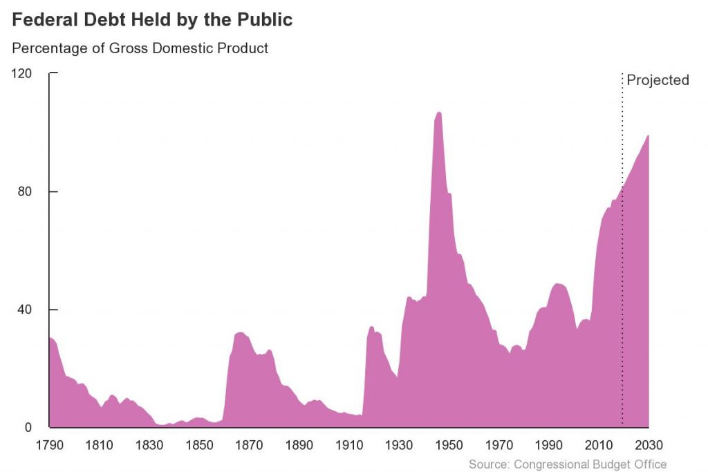 CBO graphic of federal debt held by public
